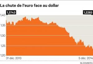 baisse euro
